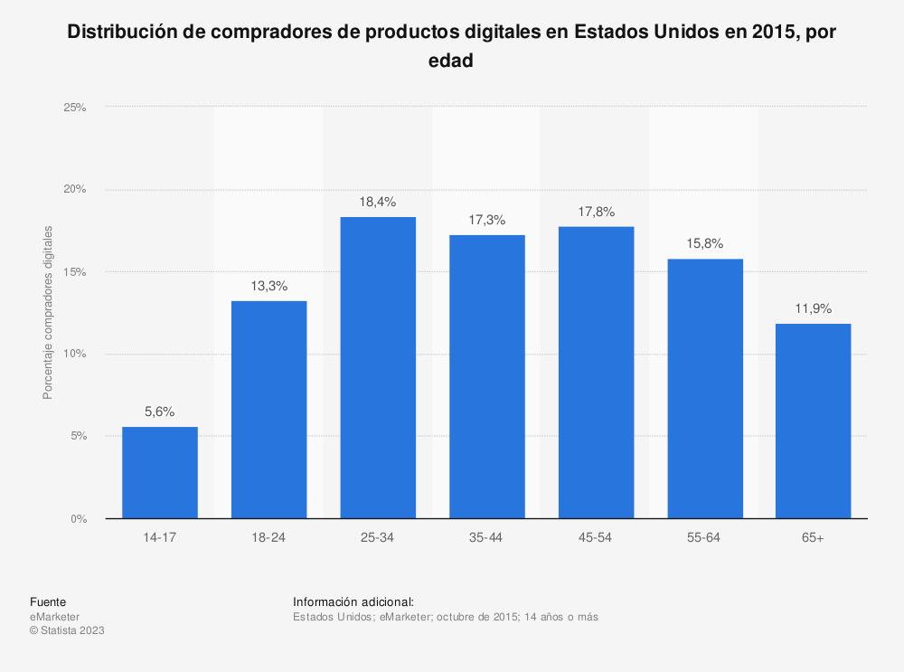 Estadística: Distribución de compradores de productos digitales en Estados Unidos en 2015, por edad | Statista