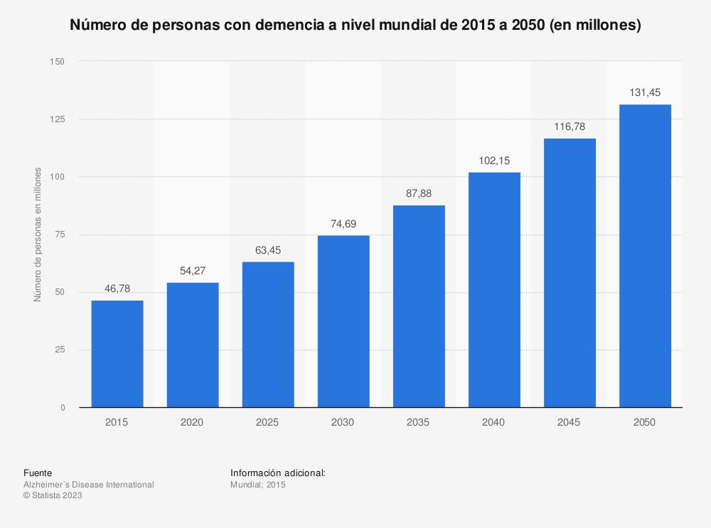 Estadística: Número de personas con demencia a nivel mundial de 2015 a 2050 (en millones) | Statista