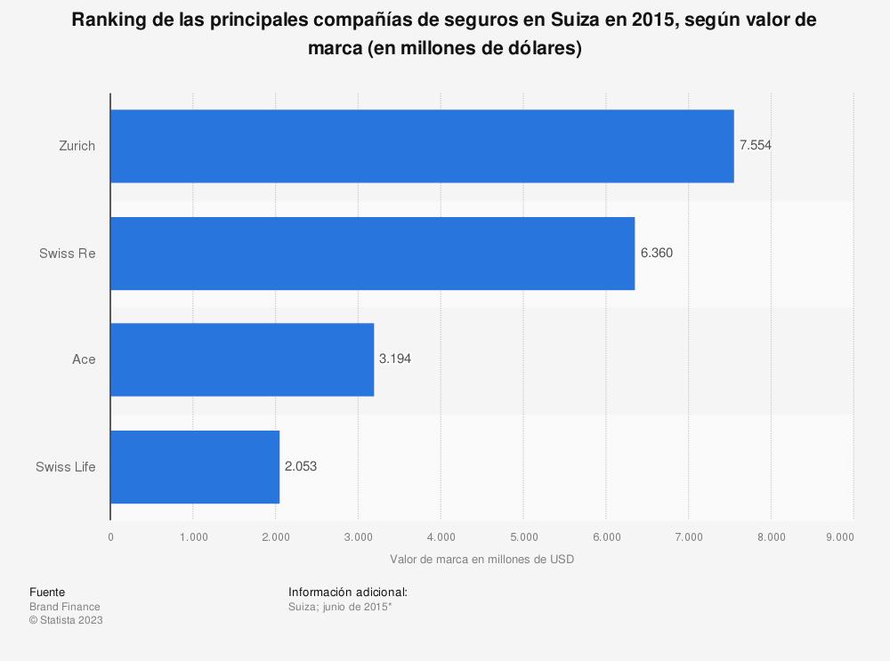 Estadística: Ranking de las principales compañías de seguros en Suiza en 2015, según valor de marca (en millones de dólares) | Statista