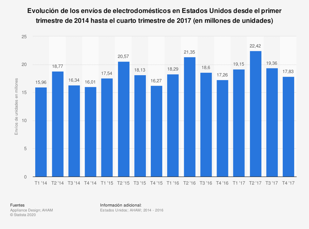 Estadística: Evolución de los envíos de electrodomésticos en Estados Unidos desde el primer trimestre de 2014 hasta el cuarto trimestre de 2017 (en millones de unidades) | Statista