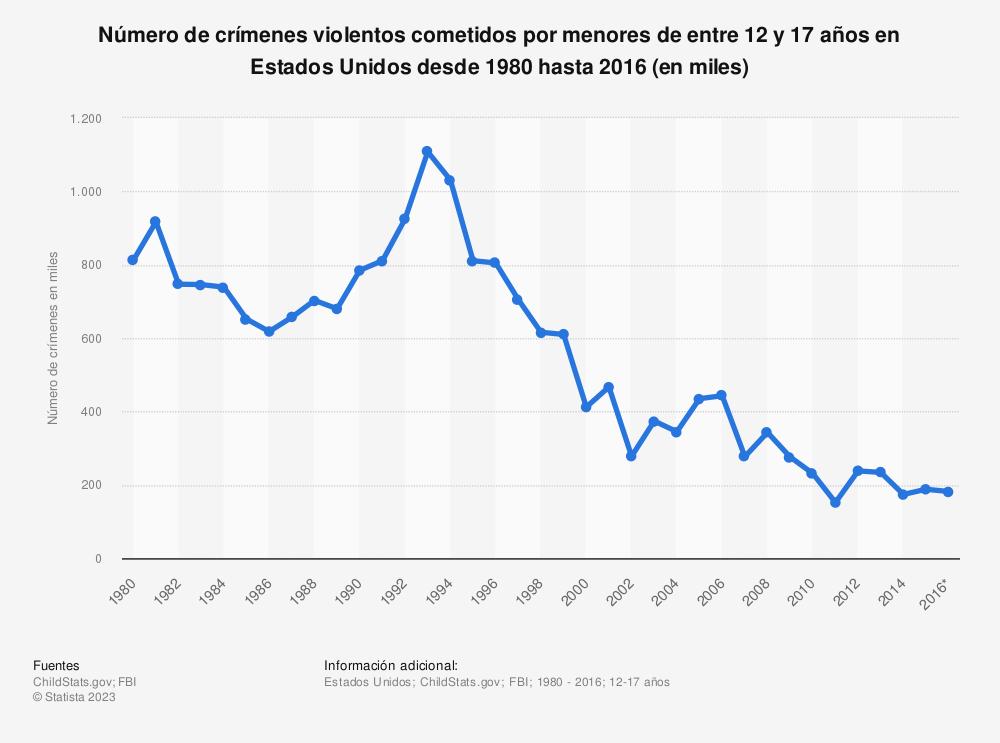 Estadística: Número de crímenes violentos cometidos por menores de entre 12 y 17 años en Estados Unidos desde 1980 hasta 2016 (en miles)   Statista