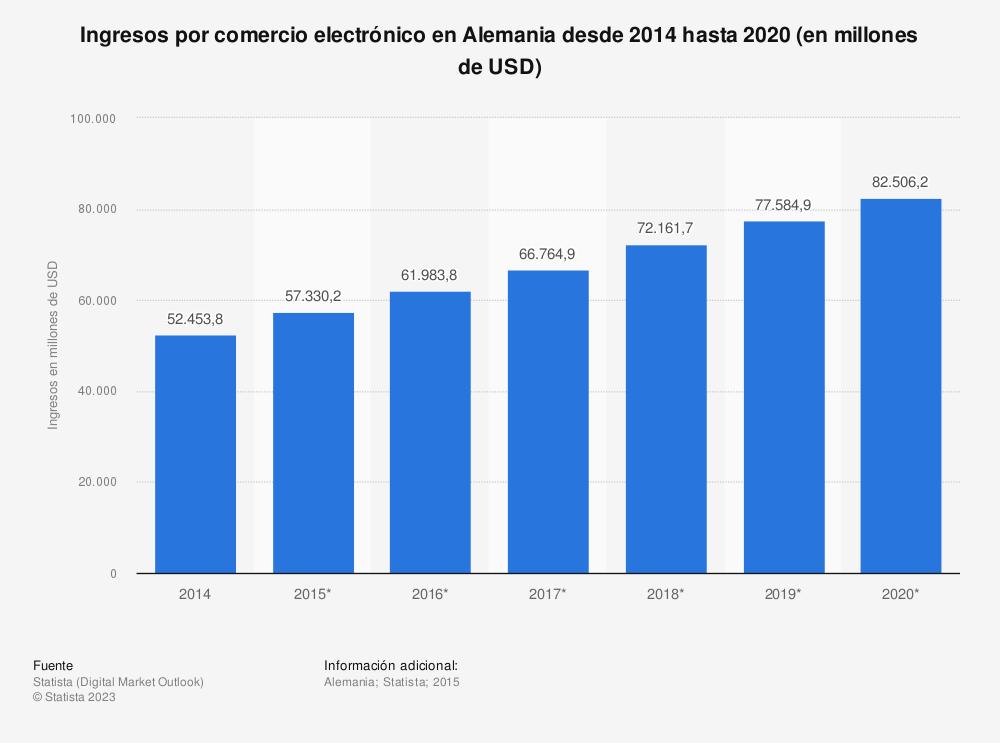 Estadística: Ingresos por comercio electrónico en Alemania desde 2014 hasta 2020 (en millones de USD) | Statista