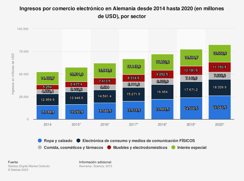 Estadística: Ingresos por comercio electrónico en Alemania desde 2014 hasta 2020 (en millones de USD), por sector | Statista