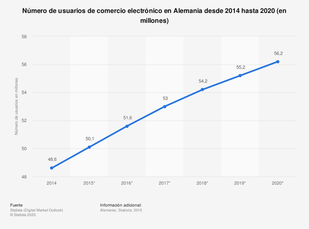 Estadística: Número de usuarios de comercio electrónico en Alemania desde 2014 hasta 2020 (en millones) | Statista