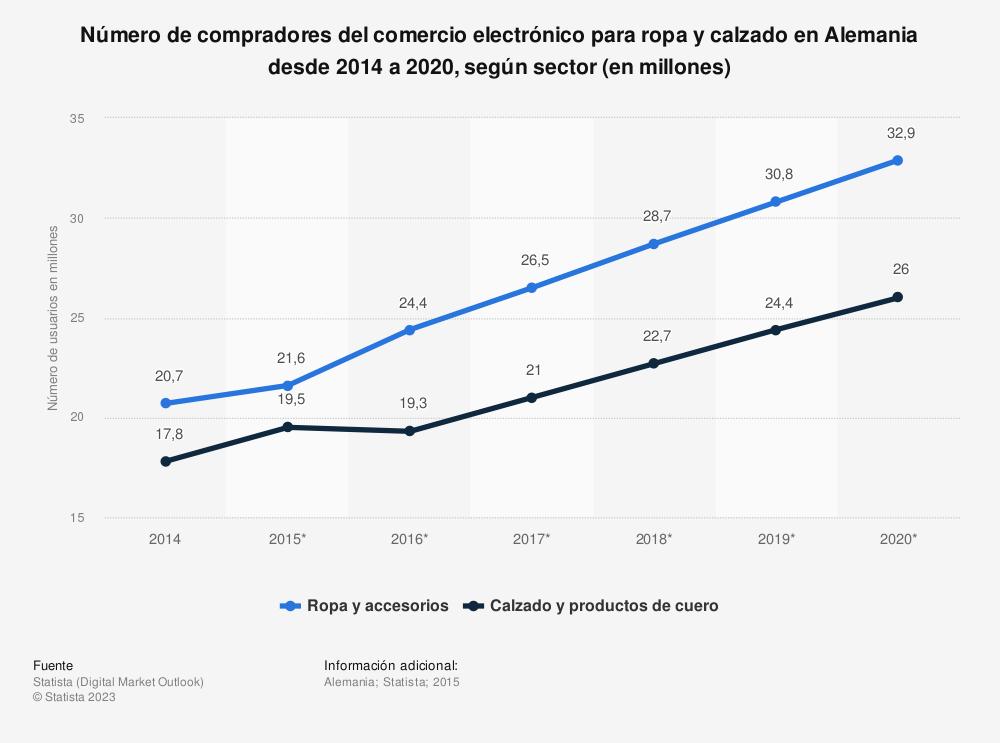 Estadística: Número de compradores del comercio electrónico para ropa y calzado en Alemania desde 2014 a 2020, según sector (en millones) | Statista