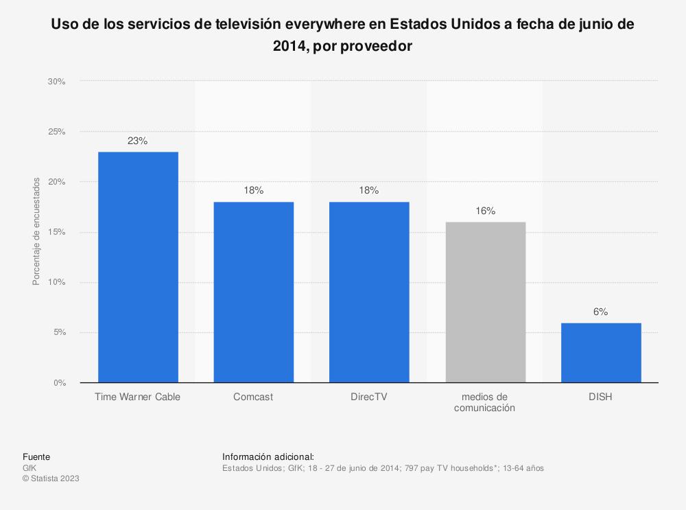 Estadística: Uso de los servicios de televisión everywhere en Estados Unidos a fecha de junio de 2014, por proveedor | Statista