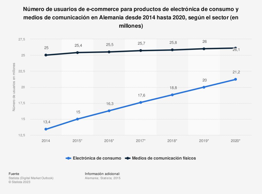 Estadística: Número de usuarios de e-commerce para productos de electrónica de consumo y medios de comunicación en Alemania desde 2014 hasta 2020, según el sector (en millones) | Statista