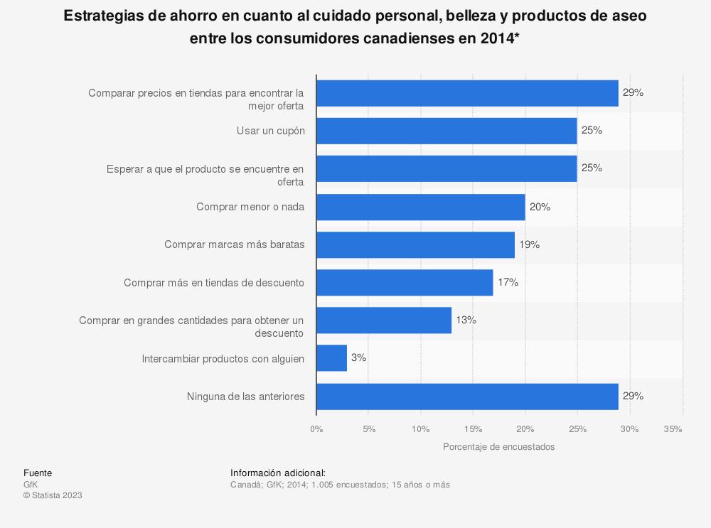 Estadística: Estrategias de ahorro en cuanto al cuidado personal, belleza y productos de aseo entre los consumidores canadienses en 2014* | Statista