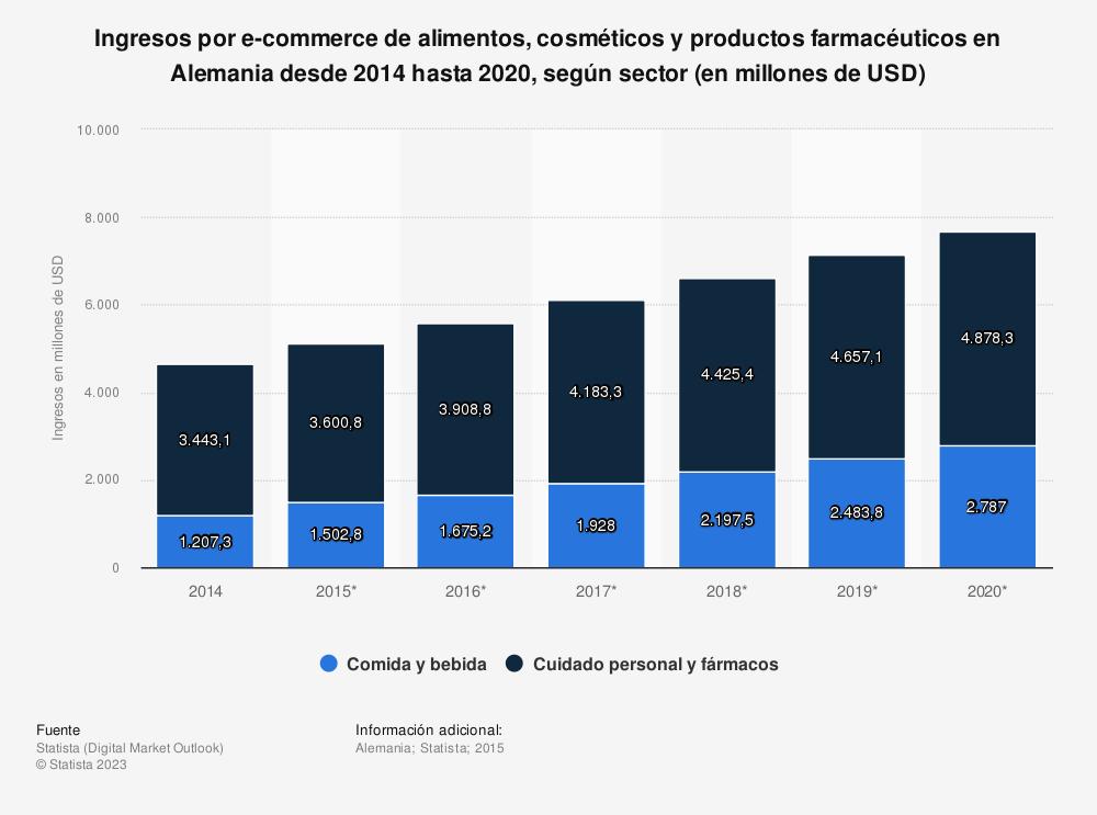 Estadística: Ingresos por e-commerce de alimentos, cosméticos y productos farmacéuticos en Alemania desde 2014 hasta 2020, según sector (en millones de USD) | Statista
