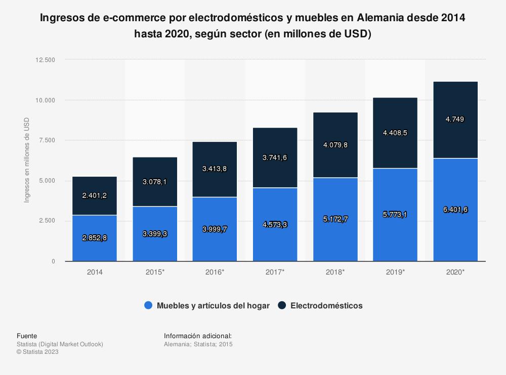 Estadística: Ingresos de e-commerce por electrodomésticos y muebles en Alemania desde 2014 hasta 2020, según sector (en millones de USD) | Statista