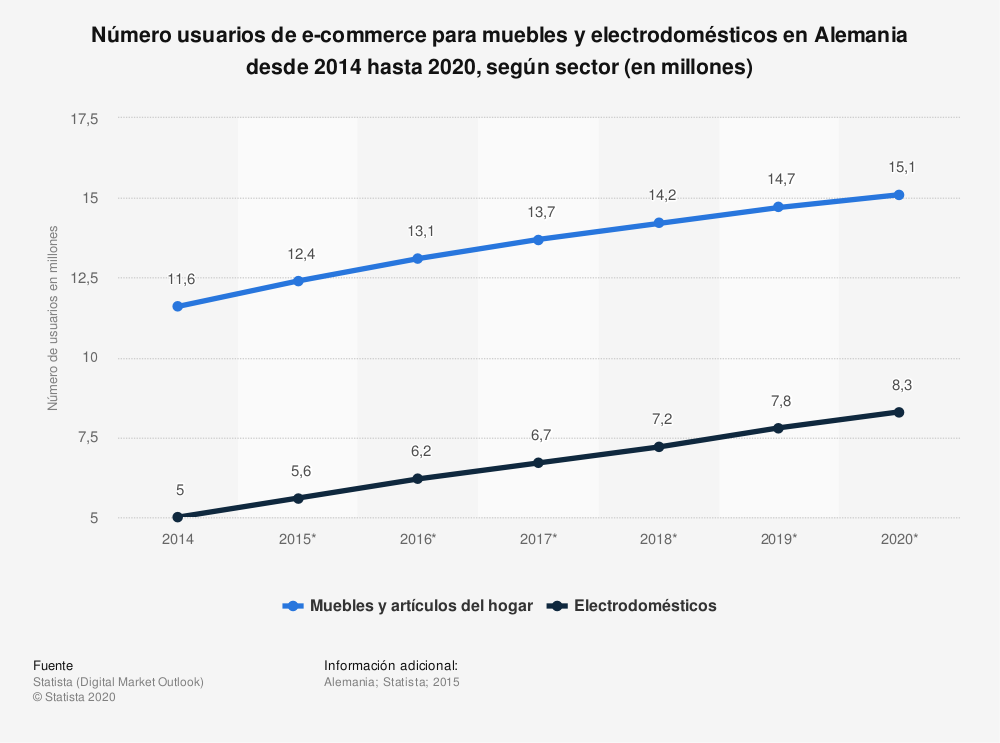 Estadística: Número usuarios de e-commerce para muebles y electrodomésticos en Alemania desde 2014 hasta 2020, según sector (en millones) | Statista