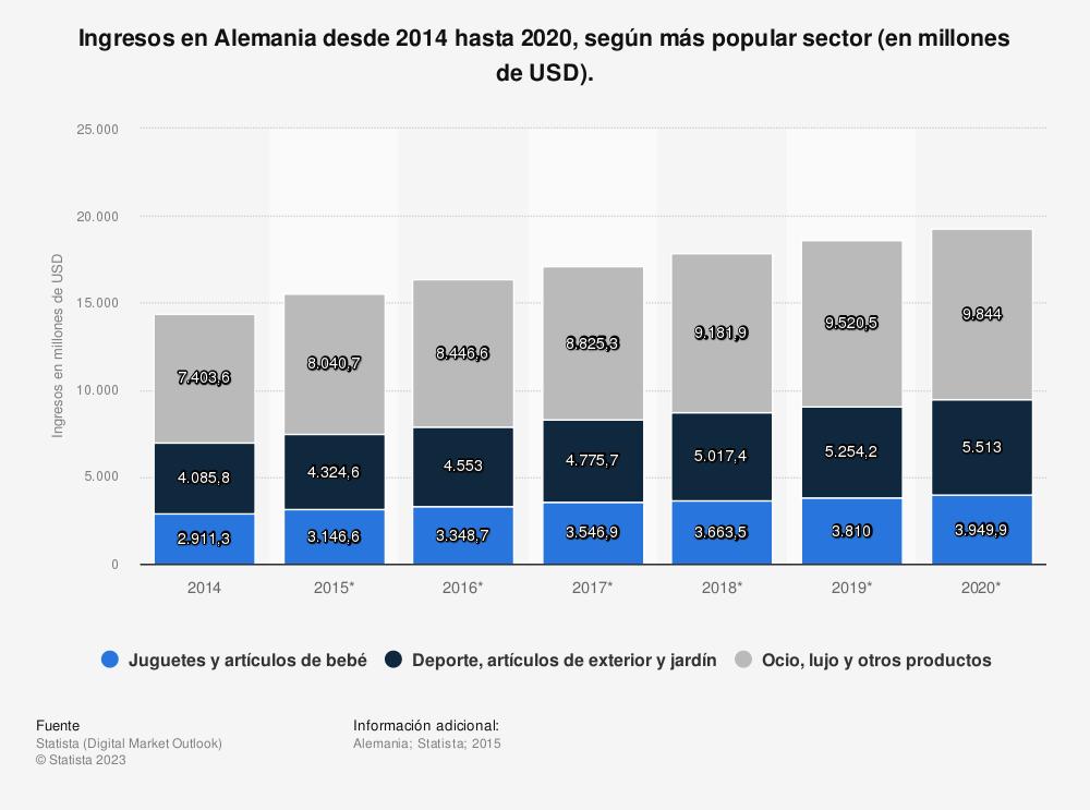 Estadística: Ingresos en Alemania desde 2014 hasta 2020, según más popular sector (en millones de USD). | Statista