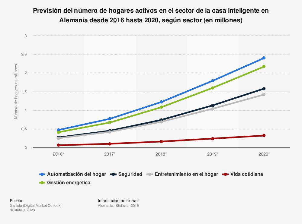 Estadística: Previsión del número de hogares activos en el sector de la casa inteligente en Alemania desde 2016 hasta 2020, según sector (en millones) | Statista