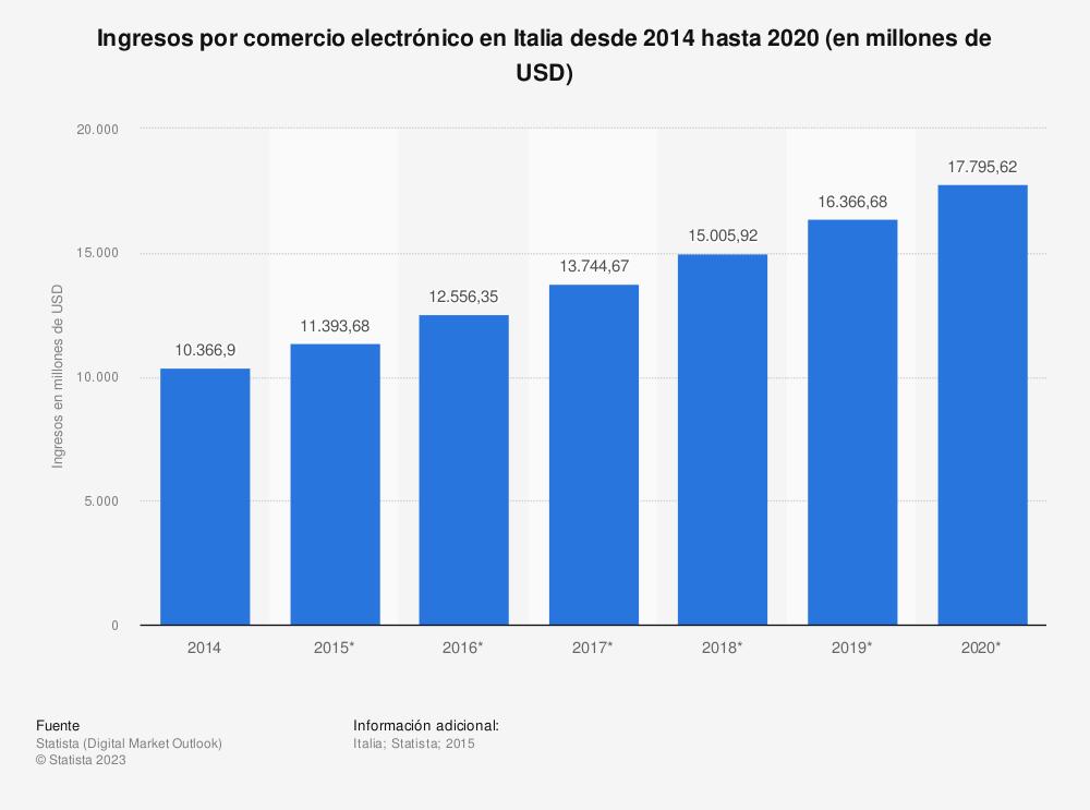 Estadística: Ingresos por comercio electrónico en Italia desde 2014 hasta 2020 (en millones de USD) | Statista