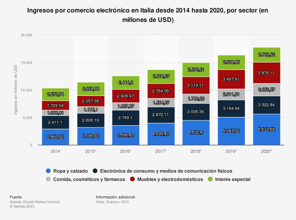 Estadística: Ingresos por comercio electrónico en Italia desde 2014 hasta 2020, por sector (en millones de USD) | Statista