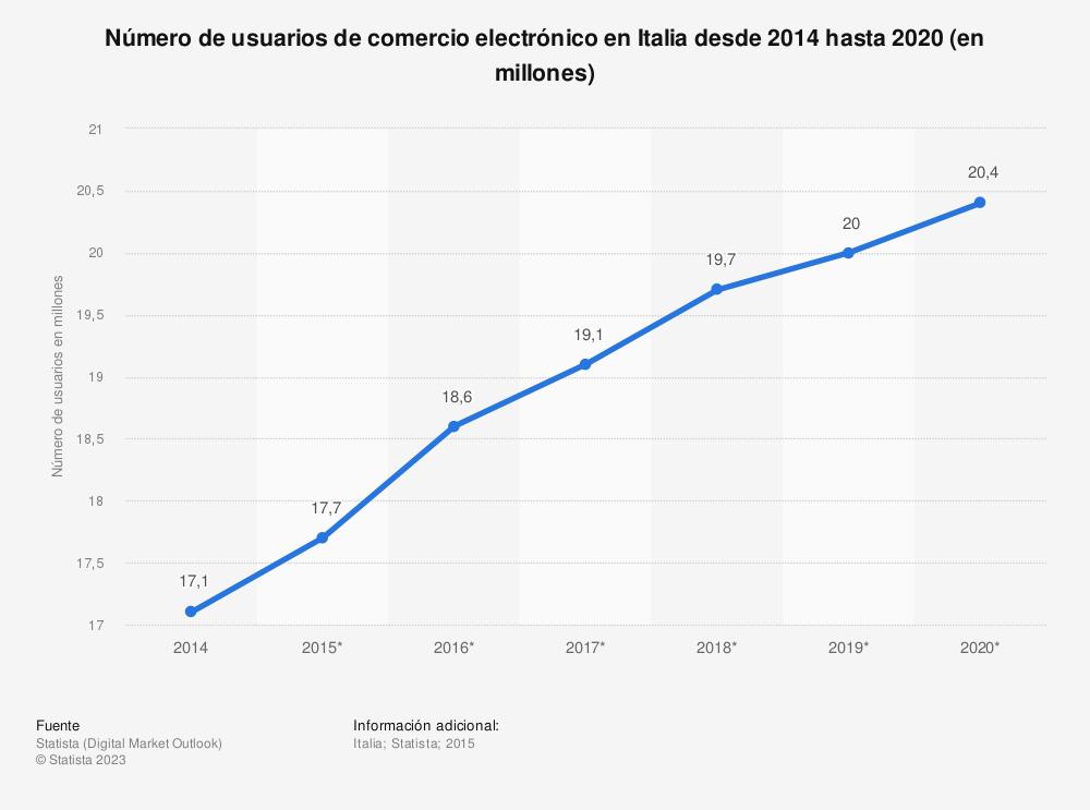 Estadística: Número de usuarios de comercio electrónico en Italia desde 2014 hasta 2020 (en millones) | Statista