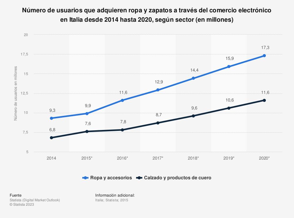 Estadística: Número de usuarios que adquieren ropa y zapatos a través del comercio electrónico en Italia desde 2014 hasta 2020, según sector (en millones) | Statista