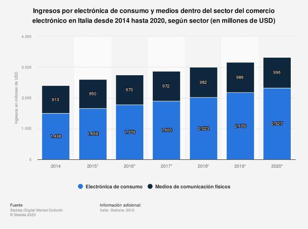 Estadística: Ingresos por electrónica de consumo y medios dentro del sector del comercio electrónico en Italia desde 2014 hasta 2020, según sector (en millones de USD) | Statista