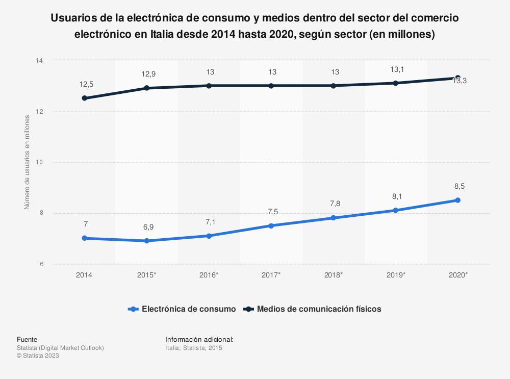 Estadística: Usuarios de la electrónica de consumo y medios dentro del sector del comercio electrónico en Italia desde 2014 hasta 2020, según sector (en millones) | Statista