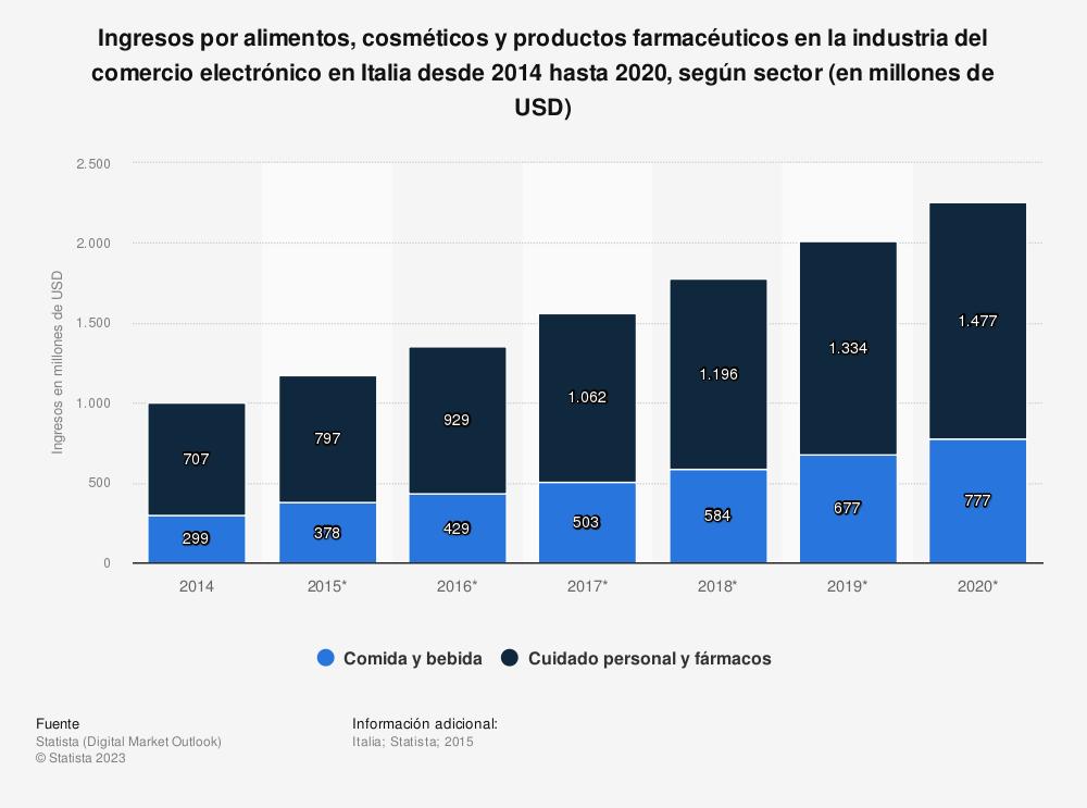 Estadística: Ingresos por alimentos, cosméticos y productos farmacéuticos en la industria del comercio electrónico en Italia desde 2014 hasta 2020, según sector (en millones de USD) | Statista