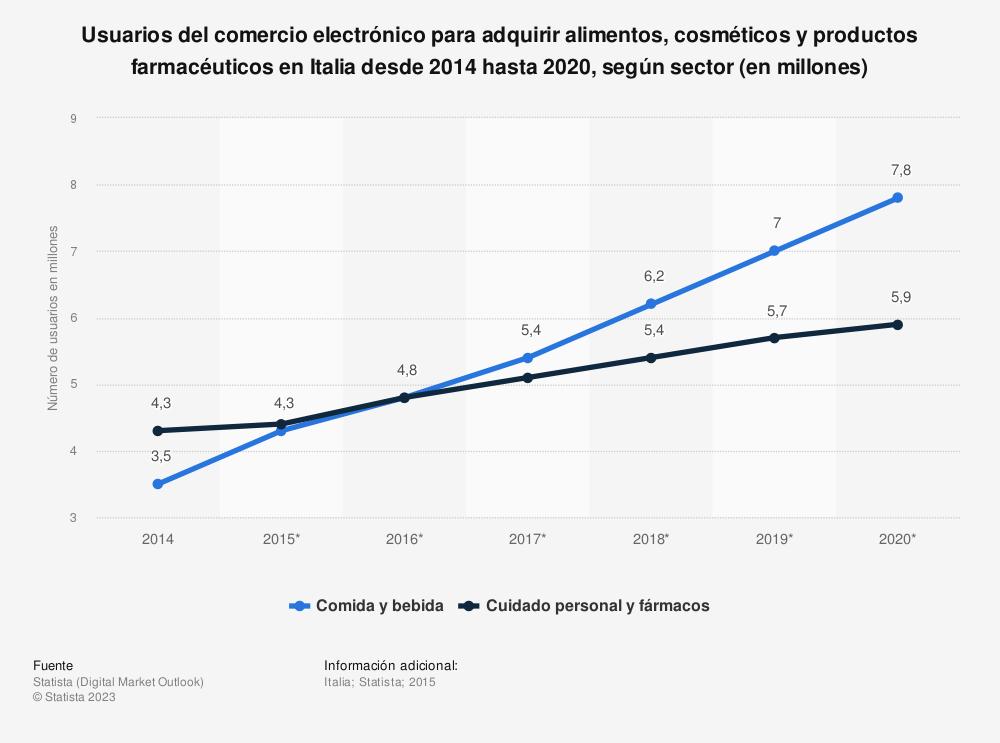 Estadística: Usuarios del comercio electrónico para adquirir alimentos, cosméticos y productos farmacéuticos en Italia desde 2014 hasta 2020, según sector (en millones) | Statista