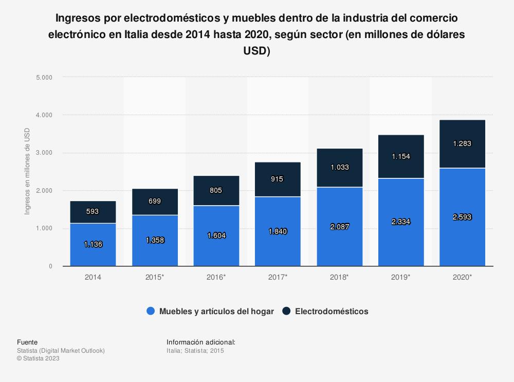 Estadística: Ingresos por electrodomésticos y muebles dentro de la industria del comercio electrónico en Italia desde 2014 hasta 2020, según sector (en millones de dólares USD) | Statista