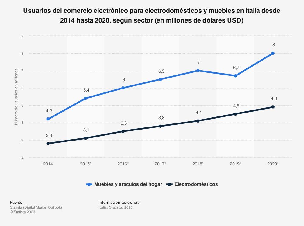Estadística: Usuarios del comercio electrónico para electrodomésticos y muebles en Italia desde 2014 hasta 2020, según sector (en millones de dólares USD) | Statista