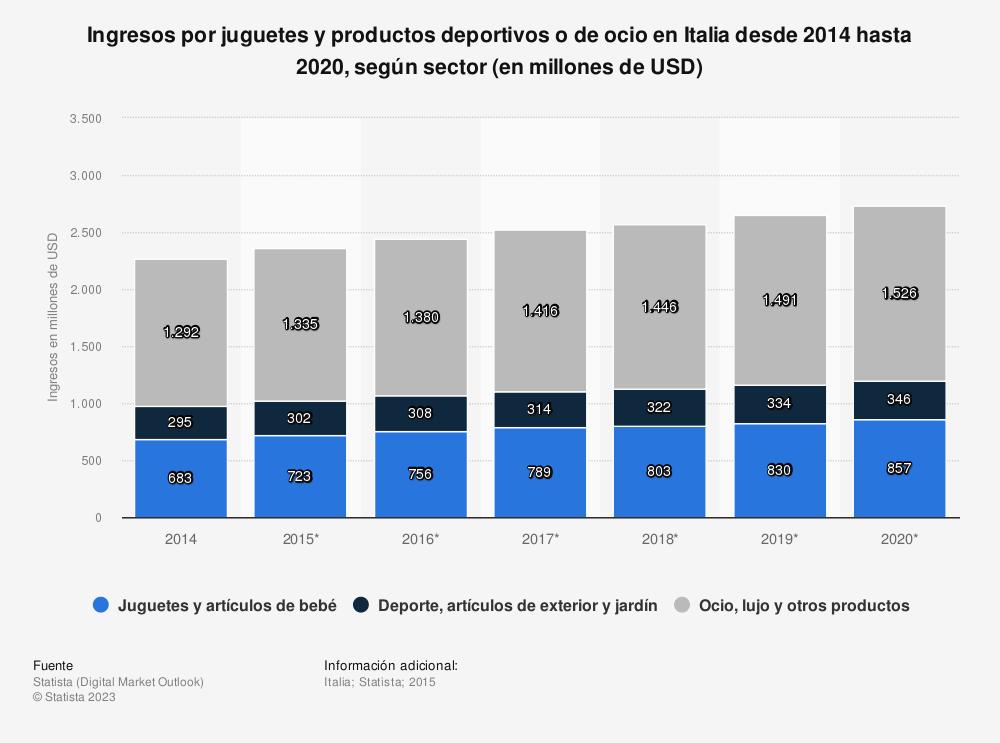 Estadística: Ingresos por juguetes y productos deportivos o de ocio en Italia desde 2014 hasta 2020, según sector (en millones de USD) | Statista
