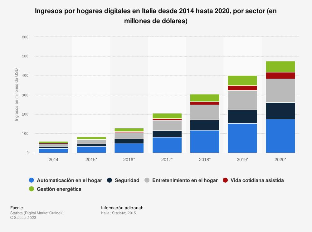 Estadística: Ingresos por hogares digitales en Italia desde 2014  hasta 2020, por sector (en millones de dólares) | Statista