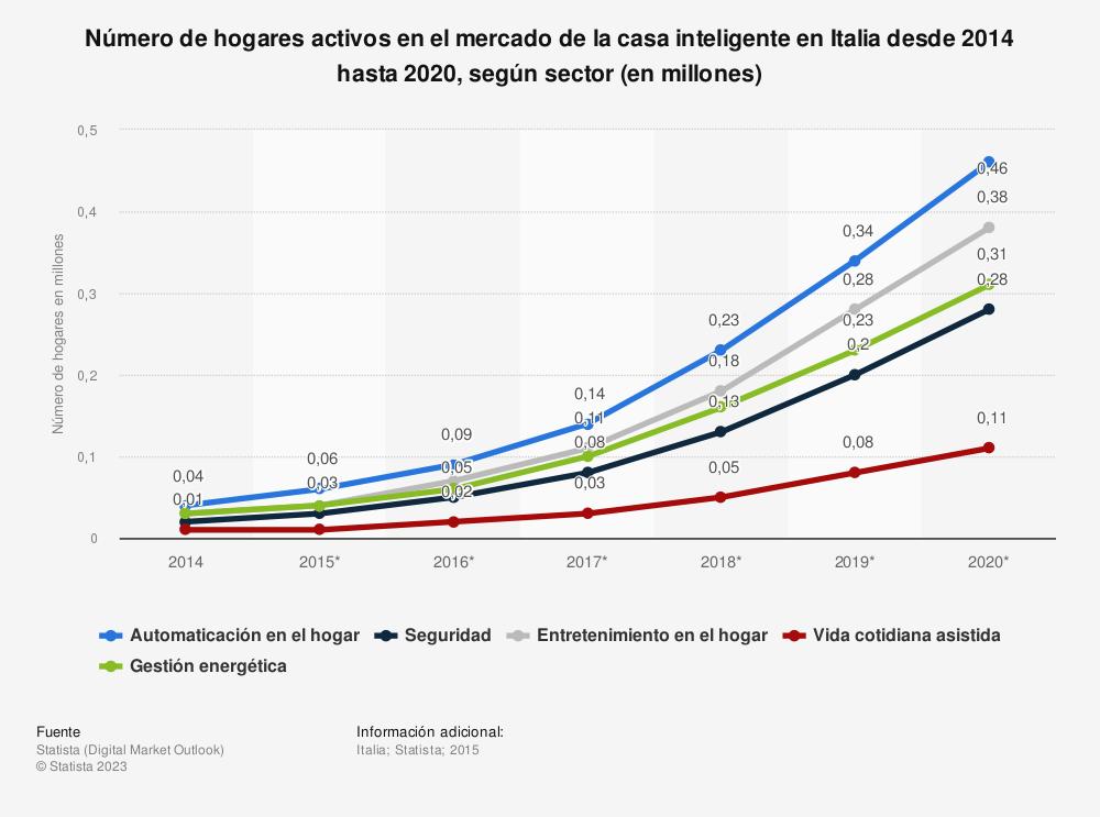 Estadística: Número de hogares activos en el mercado de la casa inteligente en Italia desde 2014 hasta 2020, según sector (en millones) | Statista