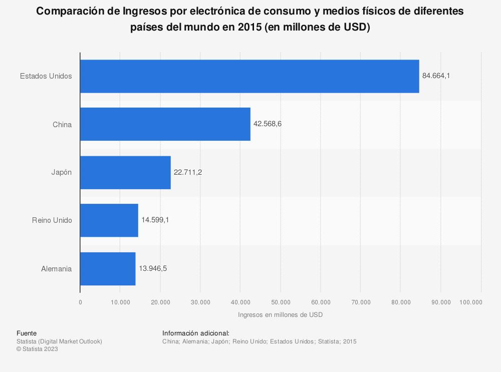 Estadística: Comparación de Ingresos por electrónica de consumo y medios físicos de diferentes países del mundo en 2015 (en millones de USD) | Statista