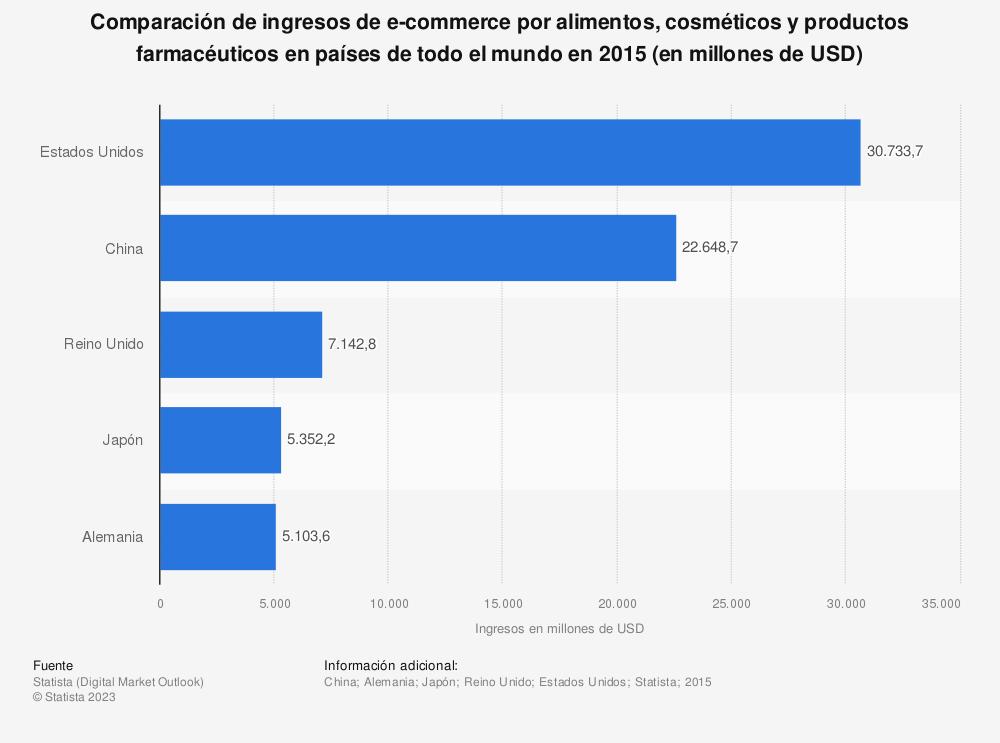 Estadística: Comparación de ingresos de e-commerce por alimentos, cosméticos y productos farmacéuticos en países de todo el mundo en 2015 (en millones de USD) | Statista