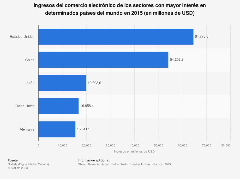 Estadística: Ingresos del comercio electrónico de los sectores con mayor interés en determinados países del mundo en 2015 (en millones de USD) | Statista