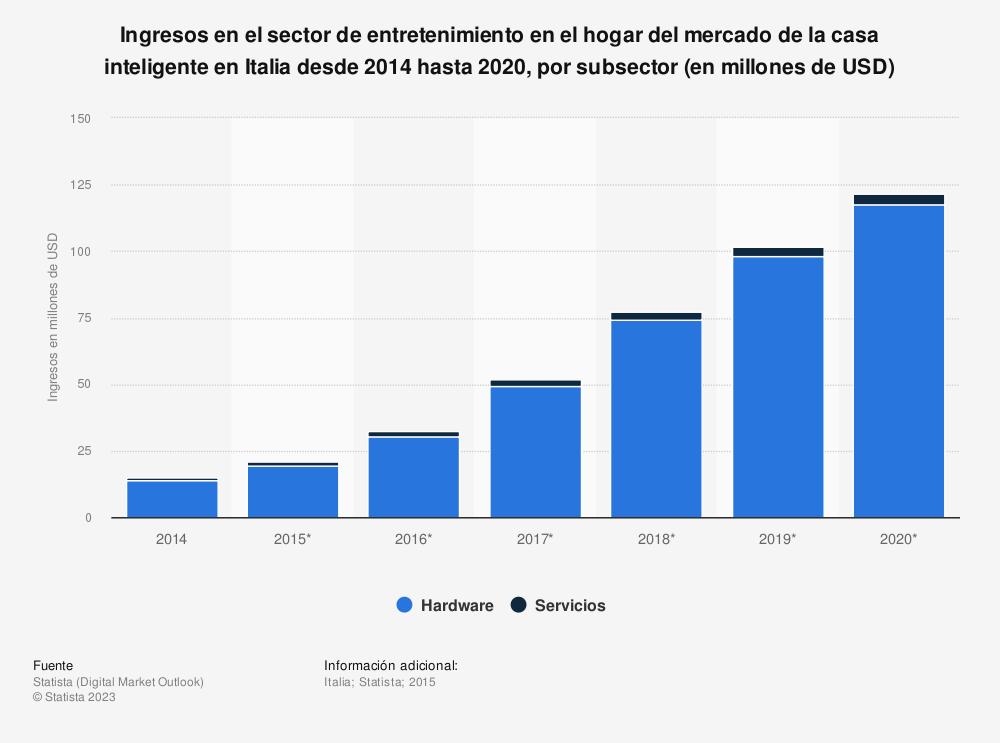 Estadística: Ingresos en el sector de entretenimiento en el hogar del mercado de la casa inteligente en Italia desde 2014 hasta 2020, por subsector (en millones de USD) | Statista