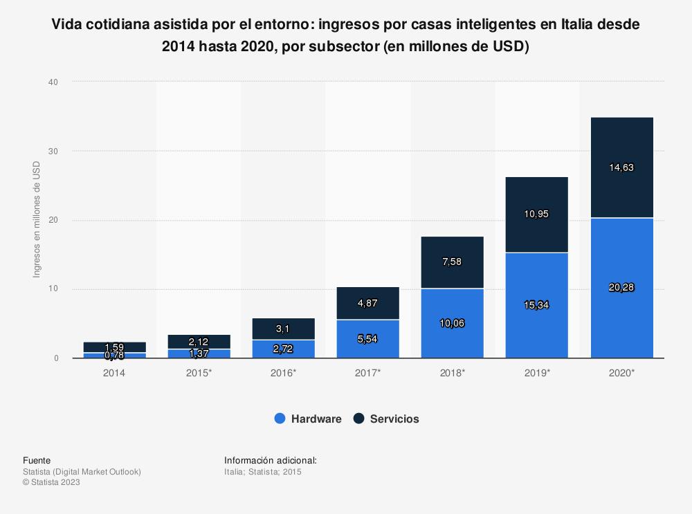 Estadística: Vida cotidiana asistida por el entorno: ingresos por casas inteligentes en Italia desde 2014 hasta 2020, por subsector (en millones de USD) | Statista