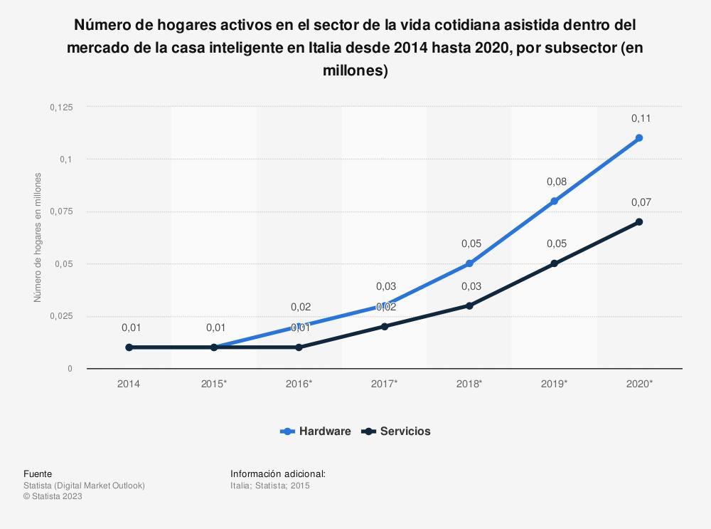Estadística: Número de hogares activos en el sector de la vida cotidiana asistida dentro del mercado de la casa inteligente en Italia desde 2014 hasta 2020, por subsector (en millones) | Statista
