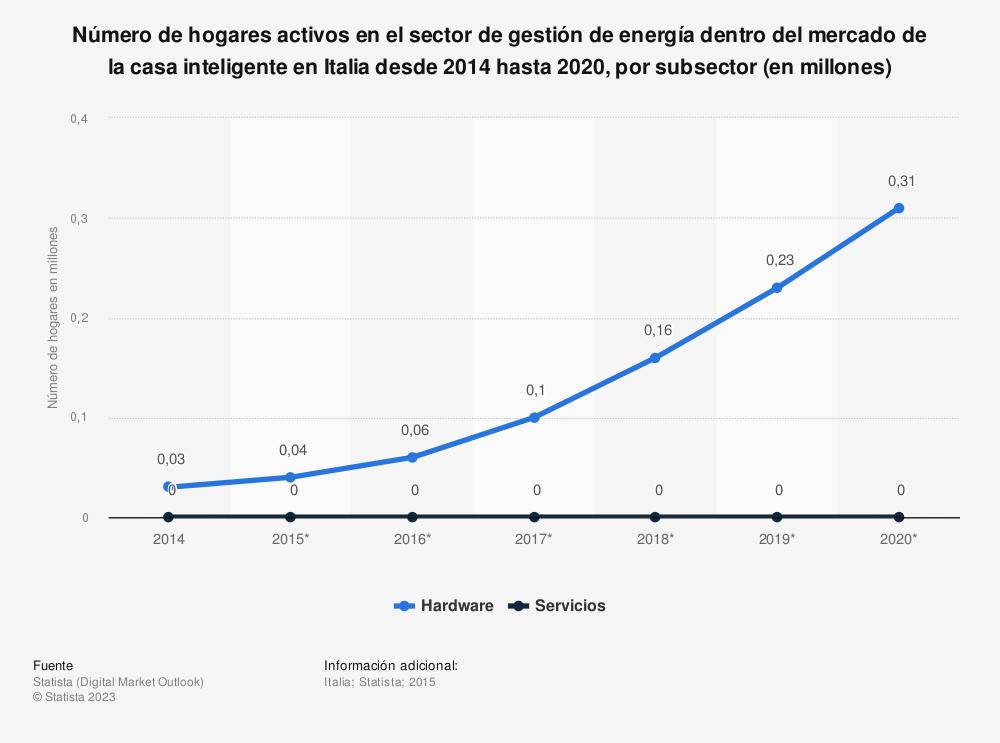 Estadística: Número de hogares activos en el sector de gestión de energía dentro del mercado de la casa inteligente en Italia desde 2014 hasta 2020, por subsector (en millones) | Statista