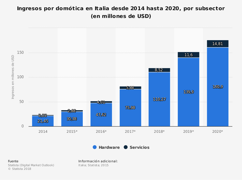 Estadística: Ingresos por domótica en Italia desde 2014 hasta 2020, por subsector (en millones de USD) | Statista