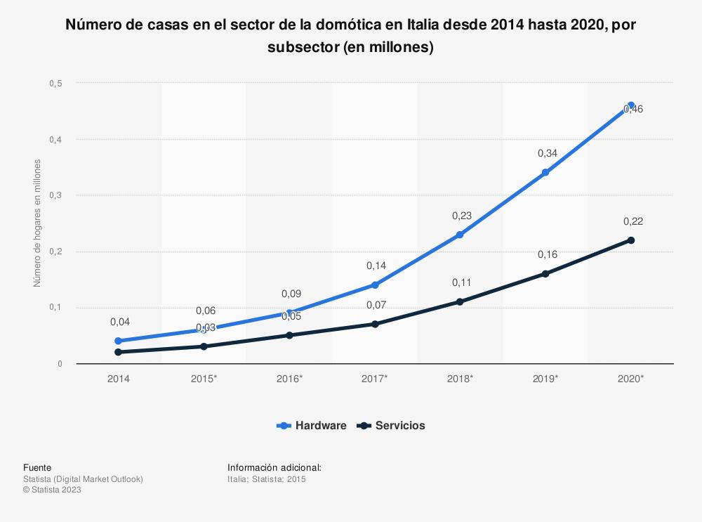 Estadística: Número de casas en el sector de la domótica en Italia desde 2014 hasta 2020, por subsector (en millones) | Statista