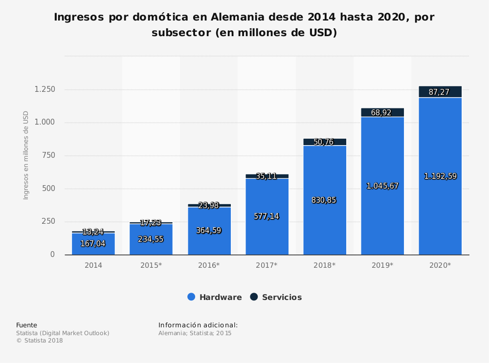 Estadística: Ingresos por domótica en Alemania desde 2014 hasta 2020, por subsector (en millones de USD) | Statista