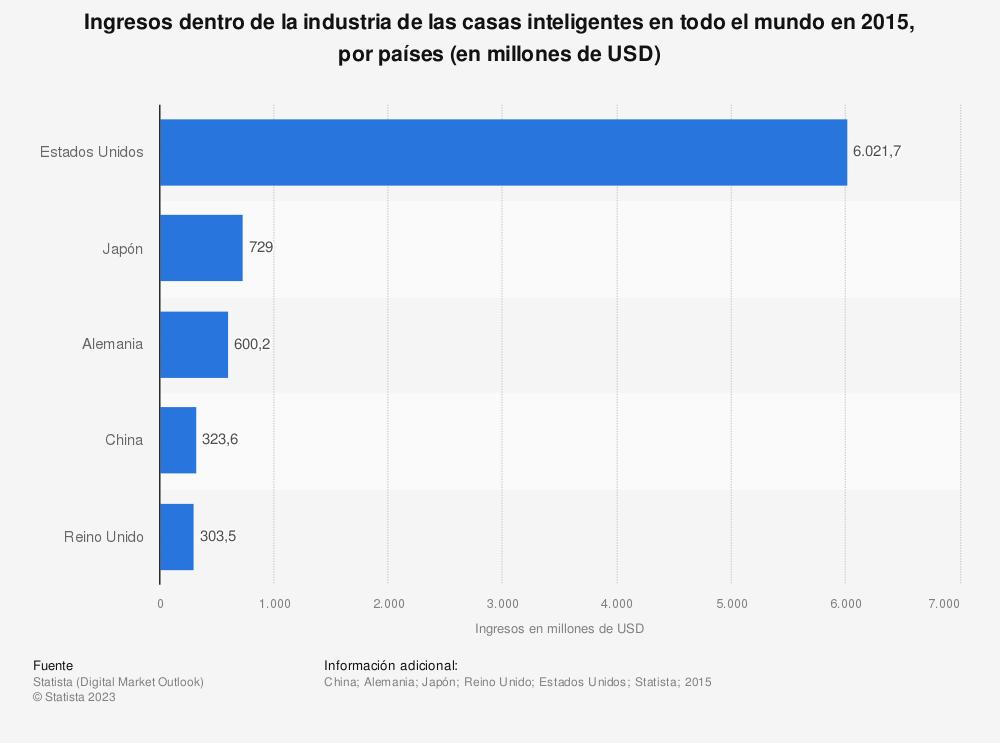 Estadística: Ingresos dentro de la industria de las casas inteligentes en todo el mundo en 2015, por países (en millones de USD) | Statista