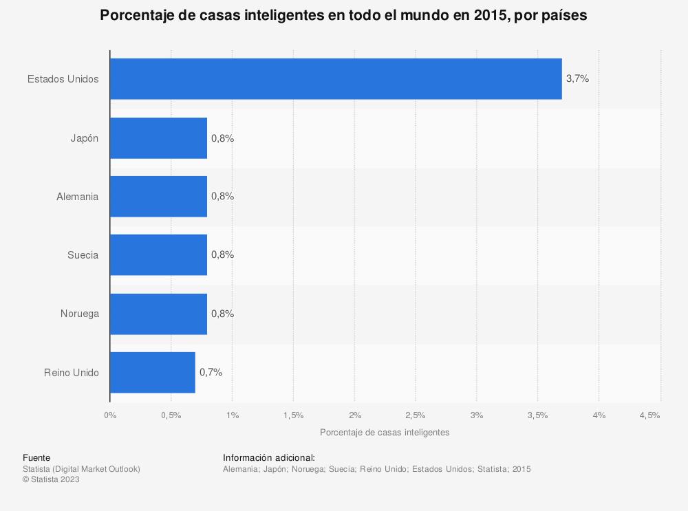 Estadística: Porcentaje de casas inteligentes en todo el mundo en 2015, por países | Statista