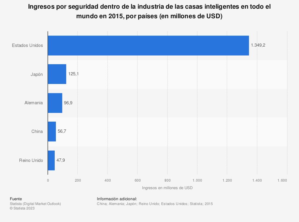 Estadística: Ingresos por seguridad dentro de la industria de las casas inteligentes en todo el mundo en 2015, por países (en millones de USD) | Statista