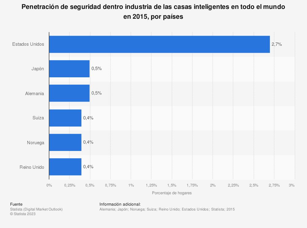 Estadística: Penetración de seguridad dentro industria de las casas inteligentes en todo el mundo en 2015, por países | Statista