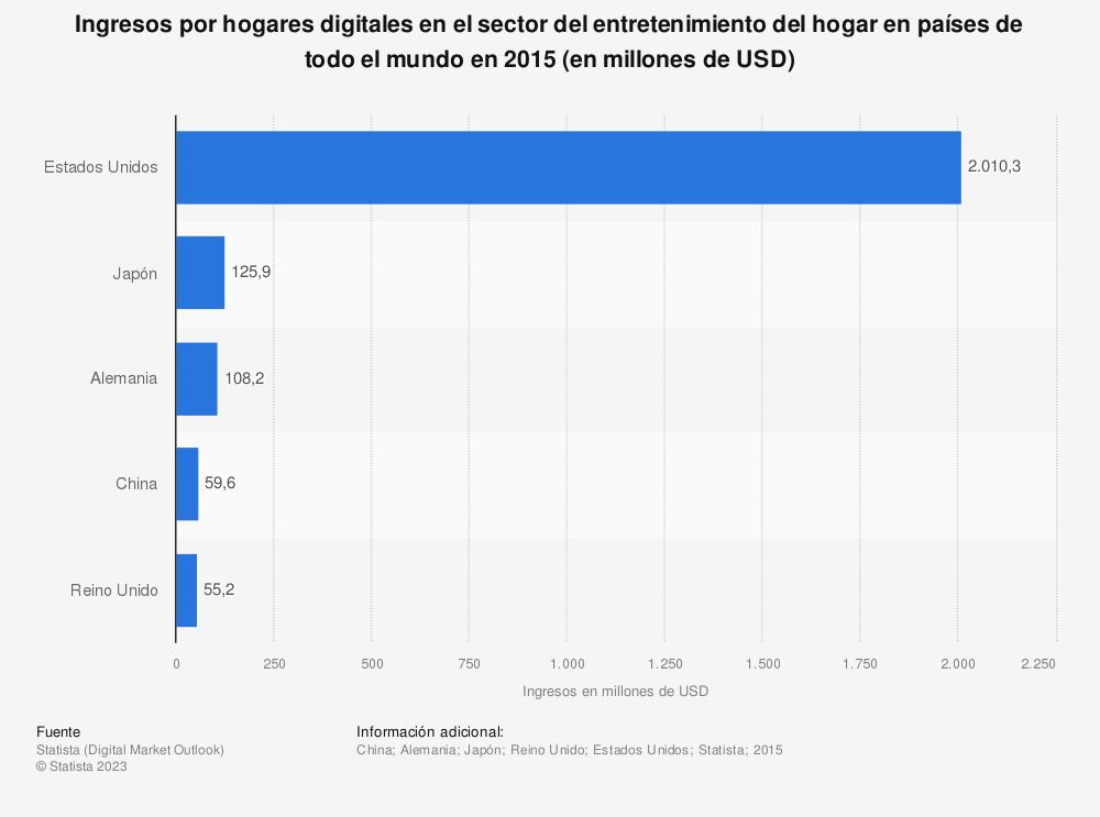 Estadística: Ingresos por hogares digitales en el sector del entretenimiento del hogar en países de todo el mundo en 2015 (en millones de USD) | Statista