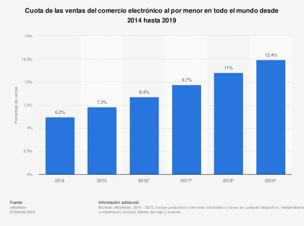Estadística: Cuota de las ventas del comercio electrónico al por menor en todo el mundo desde 2014 hasta 2019 | Statista