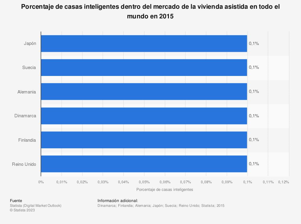Estadística: Porcentaje de casas inteligentes dentro del mercado de la vivienda asistida en todo el mundo en 2015 | Statista