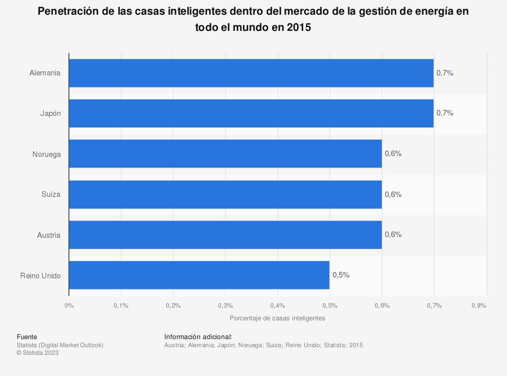 Estadística: Penetración de las casas inteligentes dentro del mercado de la gestión de energía en todo el mundo en 2015 | Statista
