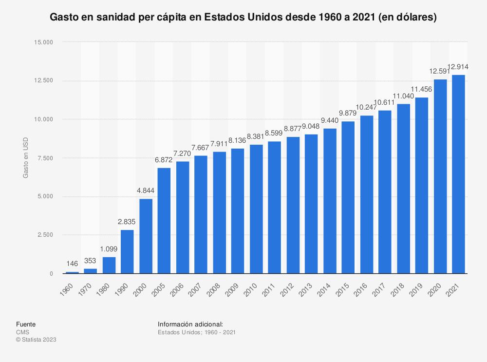 Estadística: Gasto en sanidad per cápita en Estados Unidos desde 1960 a 2019 (en dólares) | Statista