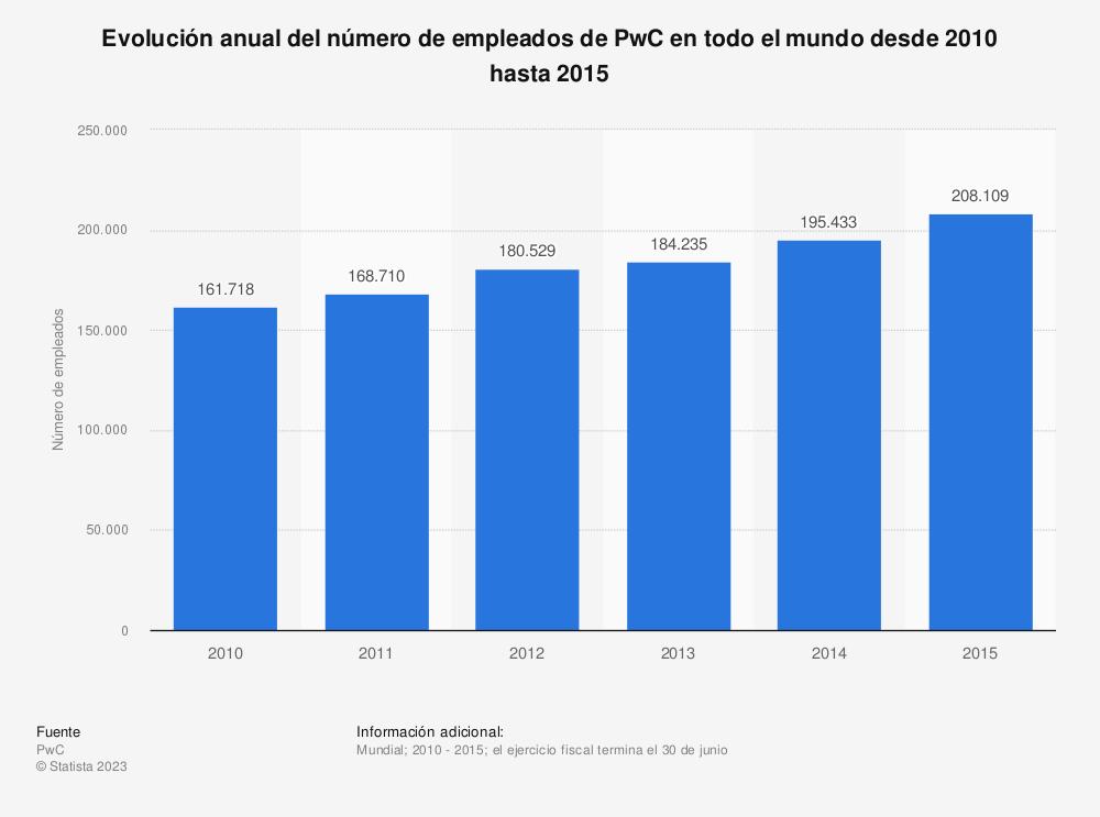 Estadística: Evolución anual del número de empleados de PwC en todo el mundo desde 2010 hasta 2015 | Statista